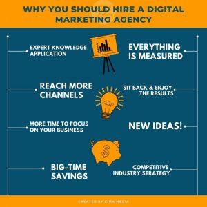 Digital Marketing Agency | Zima Media