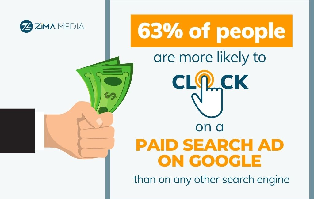 Paid Search Ads