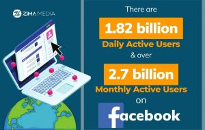 Facebook Audiences Fact | Zima Media